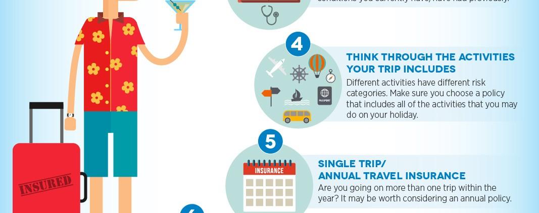 Navigator Travel Insurance Infographic